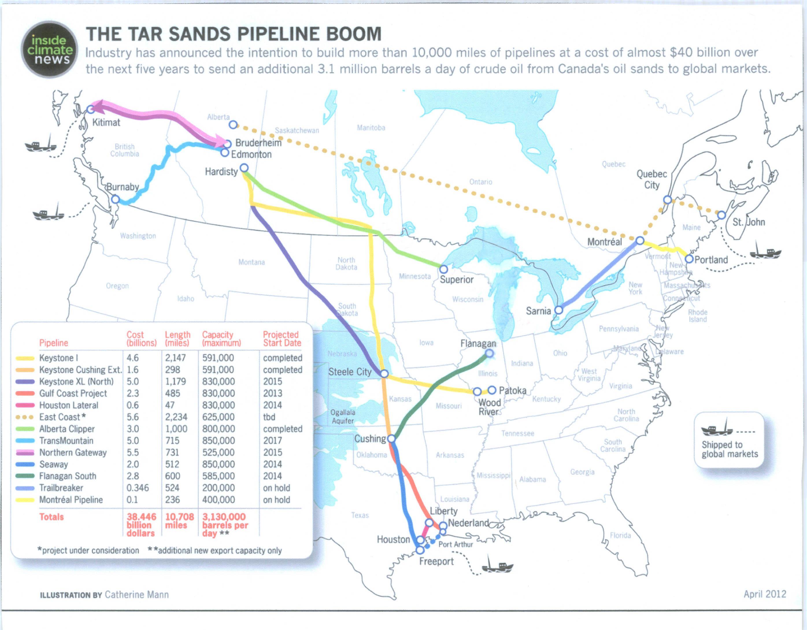 Pipeline Boom in Canada